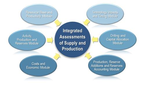 MUGS Petroleum Engineering Software Application