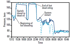 OLGA Dynamic Multiphase Flow Simulator Petroleum Engineering Software Application
