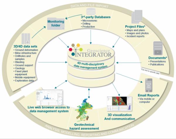 Geoscience INTEGRATOR Petroleum Engineering Software Application