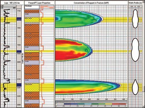 FRACPRO Petroleum Engineering Software Application