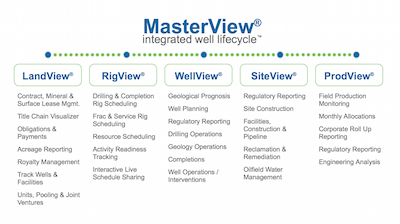 MasterView® Petroleum Engineering Software Application