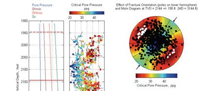 MohrFracs (Fracture and Fault Stability Interpretation) Petroleum Engineering Software Application