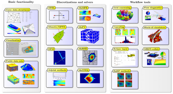 MRST Petroleum Engineering Software Application