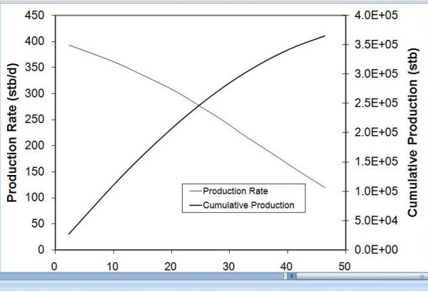 Pseudo Steady Two Phase Forecast Plot Petroleum Engineering Software Application