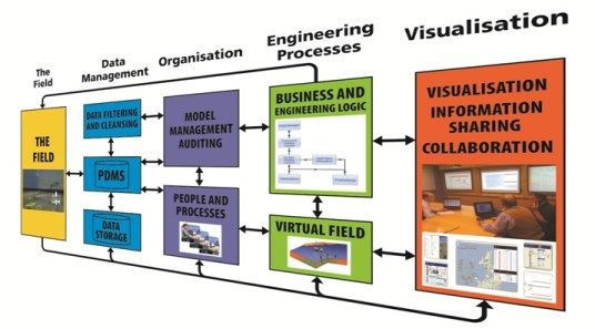 IFM Petroleum Engineering Software Application