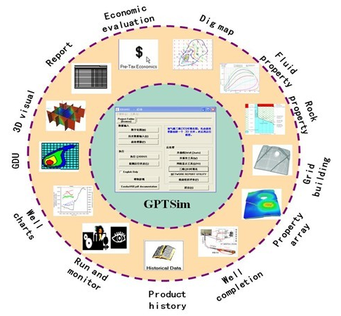 GPTSim Petroleum Engineering Software Application