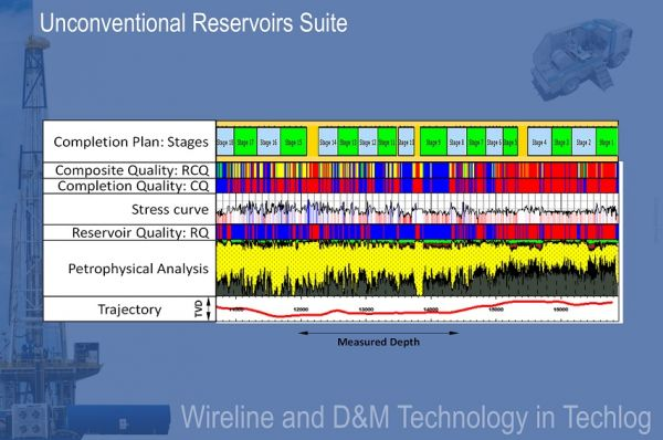 Unconventional Reservoirs Suite Petroleum Engineering Software Application