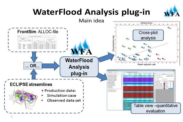Waterflood Analysis Petroleum Engineering Software Application