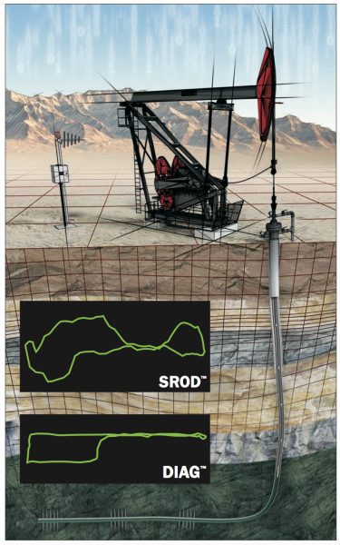 SROD and DIAG Petroleum Engineering Software Application