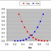 Relative Permeability Curves Using Corey Method